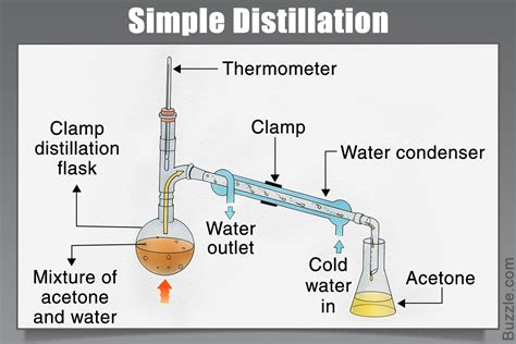 distillation diagram the various types of distillation that are worth knowing