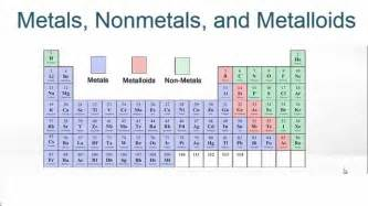 metals nonmetals and metalloids on the periodic table