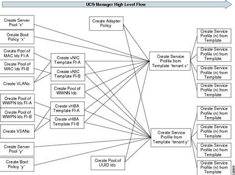 service profile template understanding cisco ucs service profile templates