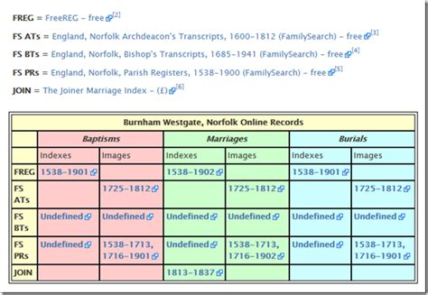 Norfolk Marriage License Records The Ancestry Insider Ngs2014gen Research And The Familysearch Wiki