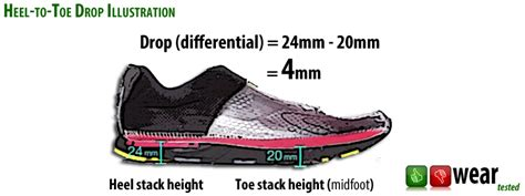 running shoe stack height stack height gt wysoko蝗艸 podeszwy