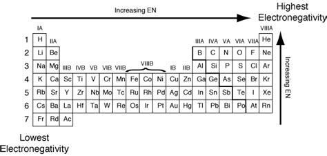 Electronegativity Periodic Table Trend by Electronegativity