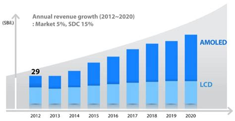 samsung yearly revenue sdc projected revenue growth chart 2012 2020 oled info
