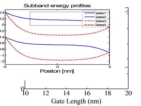 current transistor gate length fundamental physical aspects of carbon nanotube transistors intechopen