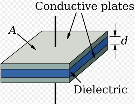define capacitor value different types of capacitors with images and uses
