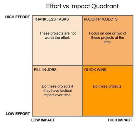 design thinking quadrant quadrant analysis for strategic decision making meetingsift