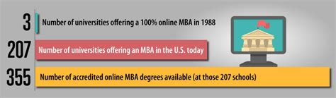 Is Aspen Mba Accredited by The Growth Of Mba Programs Mba Today