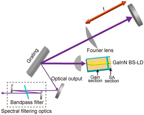 stability analysis for laser diodes with external cavities stability analysis for laser diodes with external cavities 28 images single frequency lasers