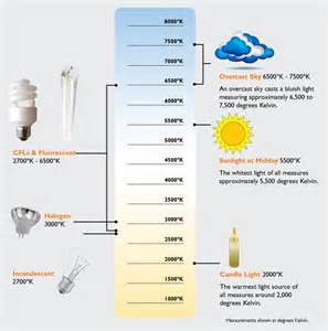 Light Color Chart Light Bulb Color Temperature Chart Apps Directories