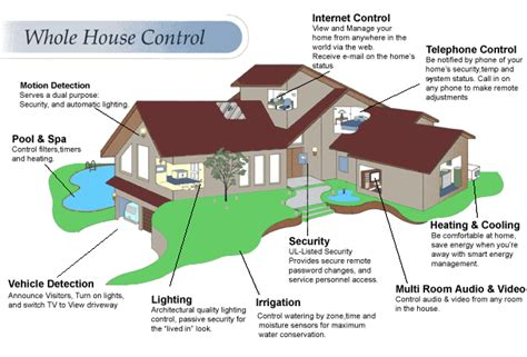 home iq systems intelligent home management