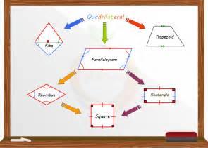 identifying some types of quadrilaterals 171 mr elhajj s blog