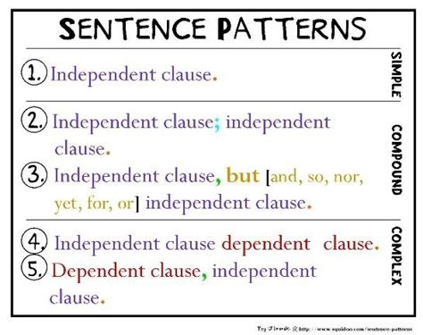 sentence pattern chart simple compound complex sentences coordinating and