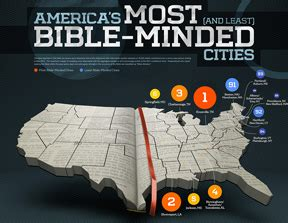 most and least religious cities what are the most and least bible minded cities 171 word news
