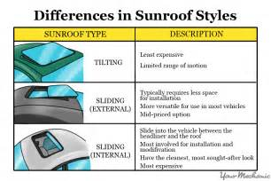 Car Roof Types how to put a sunroof in your car yourmechanic advice