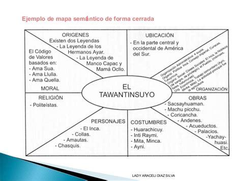 ejemplo de mapa semantico organizadores graficos