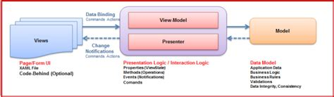 xaml layout in depth mvvm in depth codeproject
