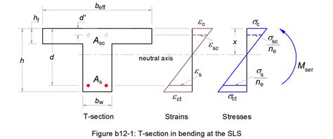 t beam section properties t beam section properties 28 images linear static