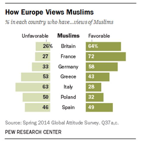 10 facts europes muslim minorities the globalist french politics facts about the muslim population in europe