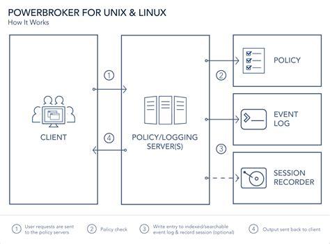 unix console unix linux privilege management powerbroker