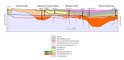 cross section geology definition geo expro a uk shale gale coming