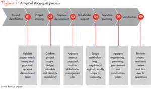 how utilities can succeed in the construction boom bain