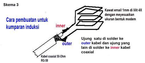 Kabel Kawat Jumper Email 0 1mm cara membuat antena untuk modem dokter laptop dan netbook