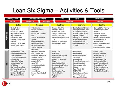 experiment design lean six sigma lean six sigma projects strategy linkage