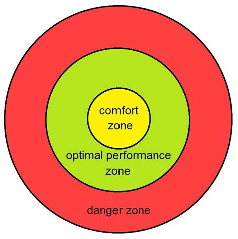 comfort zone challenges c a to z challenge comfort zone chasing my life