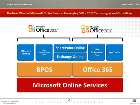 Microsoft 365 On Line Office 365 Sharepoint Driving Innovation And