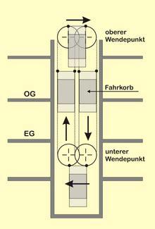printable version of how it works paternosteraufzug
