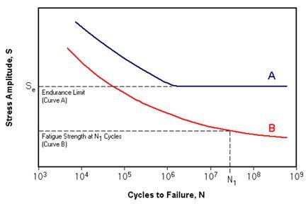 s n diagram fatigue of metals part three total materia article