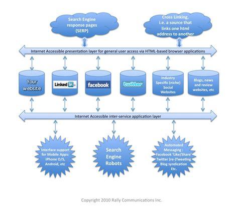 data flow diagram for website data flow diagram for website images