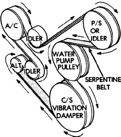 1996 jeep serpentine belt diagram 1995 jeep wrangler 4 0l serpentine belt diagram