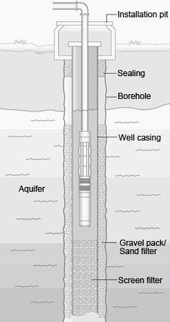 Pompa Celup Mati memahami pompa benam submersible