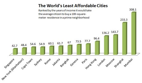 most expensive cities in the world for a haircut revealed why is mumbai the most expensive city in the world for