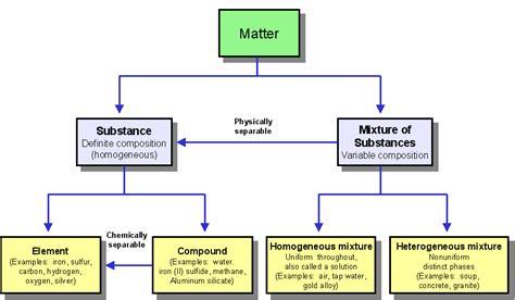 matter definition chemistry chemistry sk016 chapter 1 1 1 matter