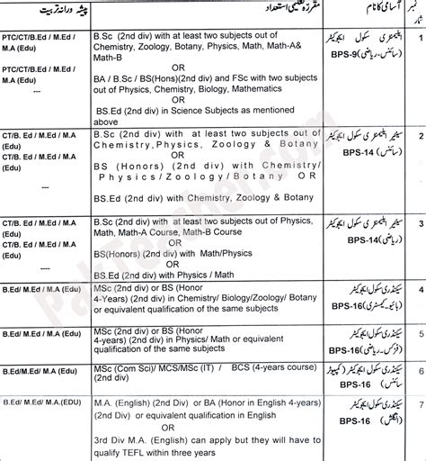 nts entry test sle papers for all subjects of educators