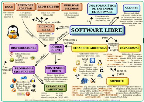 imagenes de software libres file mapa conceptual del software libre svg wikimedia