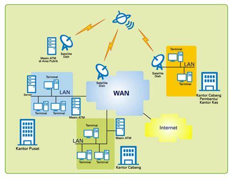 media kabel pada jaringan pengertian dan fungsi jaringan wan dan lan