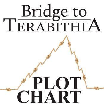 book report on bridge to terabithia book report on the bridge to terabithia frudgereport594