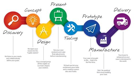 Custom Product our design process cases by source