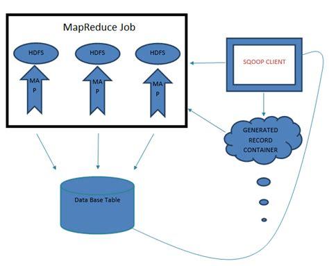 Fs 3015 Kaos Imp sqoop data transfer utility hadoop tutorial by wideskills