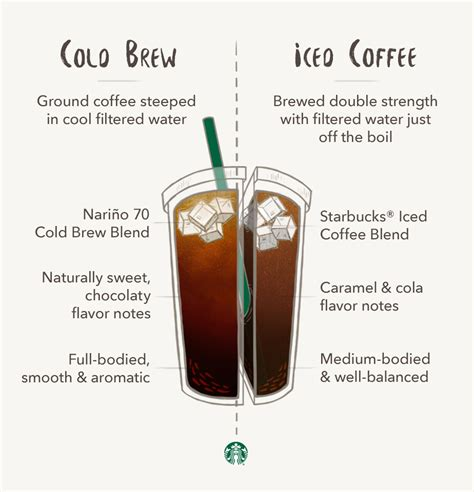 Iced Coffee Starbucks difference between iced latte and iced coffee
