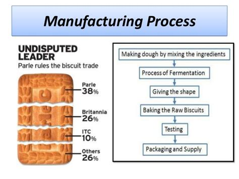 product layout of parle g manufacturing process of parle