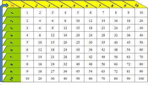 html imagenes en tablas tablas multiplicar