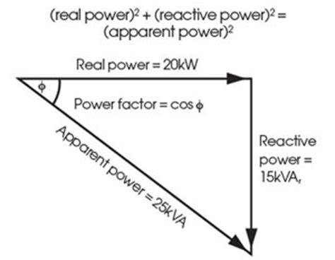 phasor diagram power factor module 41 power quality for building electrical supplies