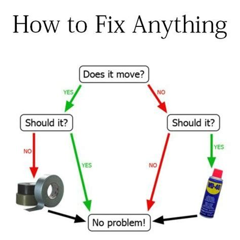 7 Car Maintenance Things A Should How To Do by How To Fix It Flow Chart Things That Make Me Giggle