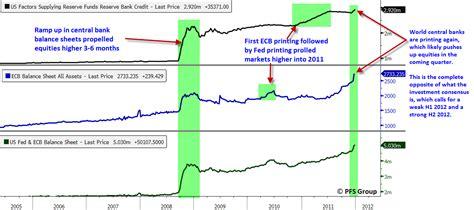 economic indicators forex blog u forex factorycom