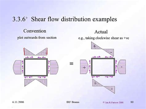 shear stress diagram for rectangular section uob aeng21200 stm2 beams 3 3 symmetric shear open thin