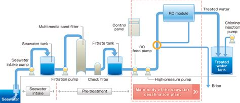 Detox Unit Intake Process by Seawater Desalination Unit Plant Made In Japan